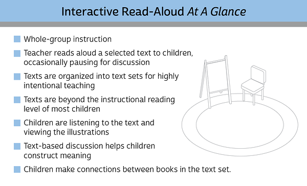 Interactive Read Aloud At A Glance