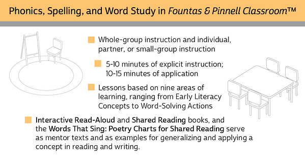 What is Phonics, Spelling, and Word Study?